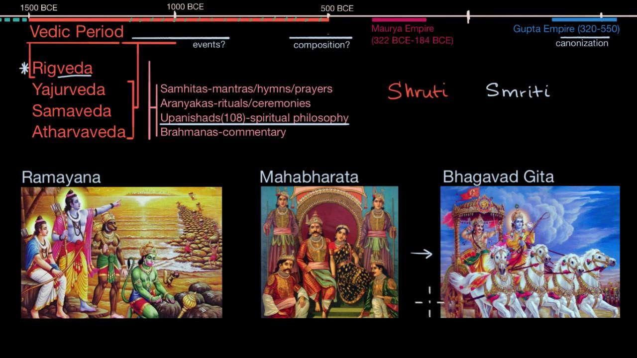 Hindu scripture overview
